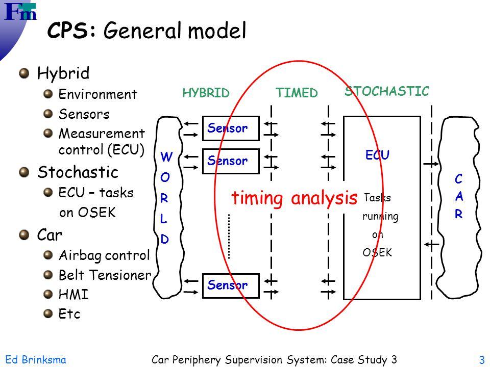 Ed Brinksma Car Periphery Supervision System: Case Study 3 3 Hybrid Environment Sensors Measurement control (ECU) Stochastic ECU – tasks on OSEK Car A