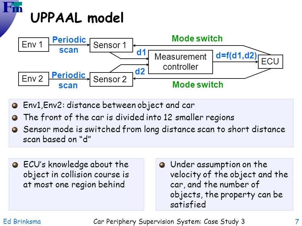 Ed Brinksma Car Periphery Supervision System: Case Study 3 7 UPPAAL model Env1,Env2: distance between object and car The front of the car is divided i