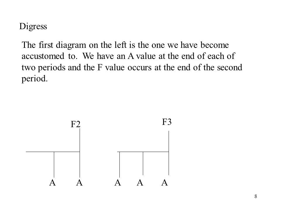 8 Digress F2 F3 A A A A A The first diagram on the left is the one we have become accustomed to. We have an A value at the end of each of two periods