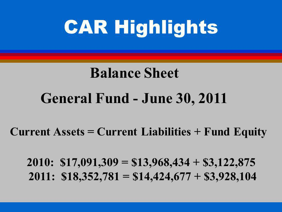 Current Assets = Current Liabilities + Fund Equity 2010: $17,091,309 = $13,968,434 + $3,122,875 2011: $18,352,781 = $14,424,677 + $3,928,104 Balance Sheet General Fund - June 30, 2011