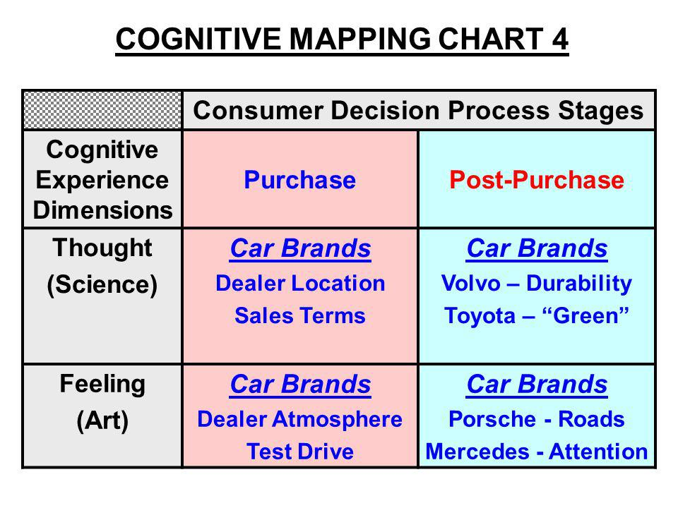 Consumer Decision Process Stages Cognitive Experience Dimensions PurchasePost-Purchase Thought (Science) Car Brands Dealer Location Sales Terms Car Brands Volvo – Durability Toyota – Green Feeling (Art) Car Brands Dealer Atmosphere Test Drive Car Brands Porsche - Roads Mercedes - Attention COGNITIVE MAPPING CHART 4