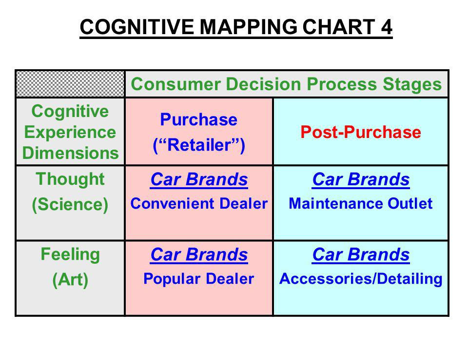 Consumer Decision Process Stages Cognitive Experience Dimensions Purchase (Retailer) Post-Purchase Thought (Science) Car Brands Convenient Dealer Car Brands Maintenance Outlet Feeling (Art) Car Brands Popular Dealer Car Brands Accessories/Detailing COGNITIVE MAPPING CHART 4