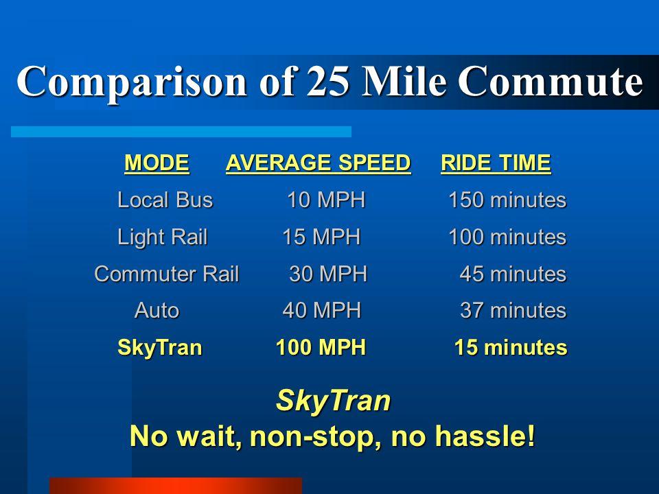 Comparison of 25 Mile Commute MODE AVERAGE SPEEDRIDE TIME Local Bus 10 MPH 150 minutes Local Bus 10 MPH 150 minutes Light Rail 15 MPH 100 minutes Ligh
