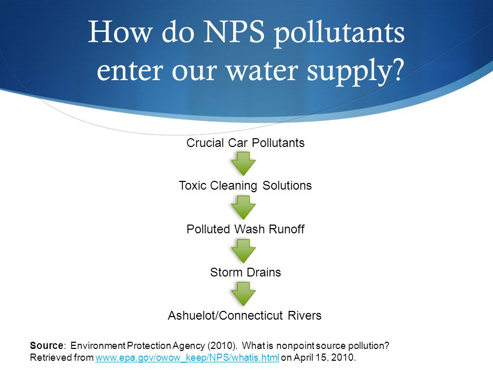 How do NPS pollutants enter our water supply. Source: Environment Protection Agency (2010).