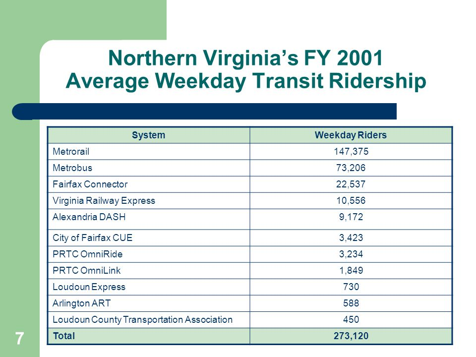 28 #3 All Transit in Virginia is shortchanged Total state transit aid = $97 million – $73.2 million for FTM – $24.2 million for capital State shortfall = $111 million – $81.8 million for FTM – $22.6 million for capital