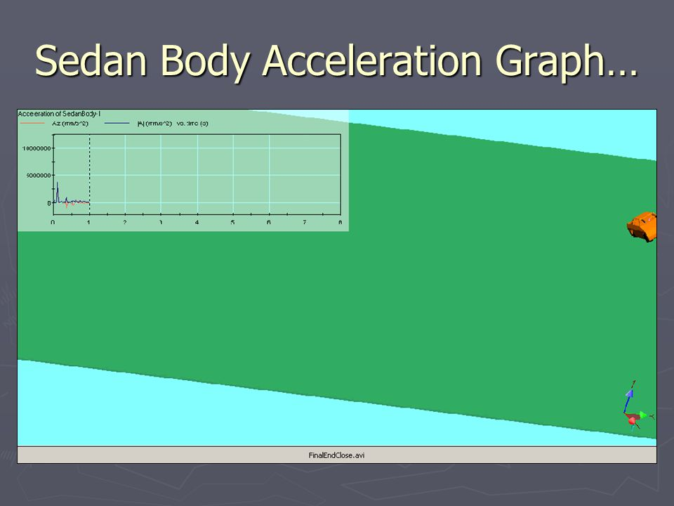 Sedan Body Acceleration Graph…