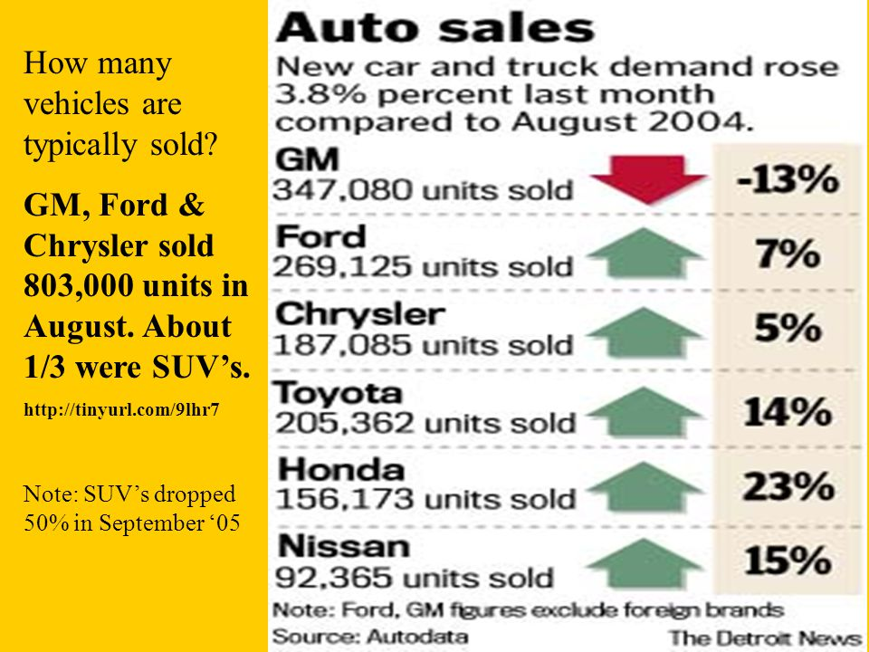 How many vehicles are typically sold.GM, Ford & Chrysler sold 803,000 units in August.