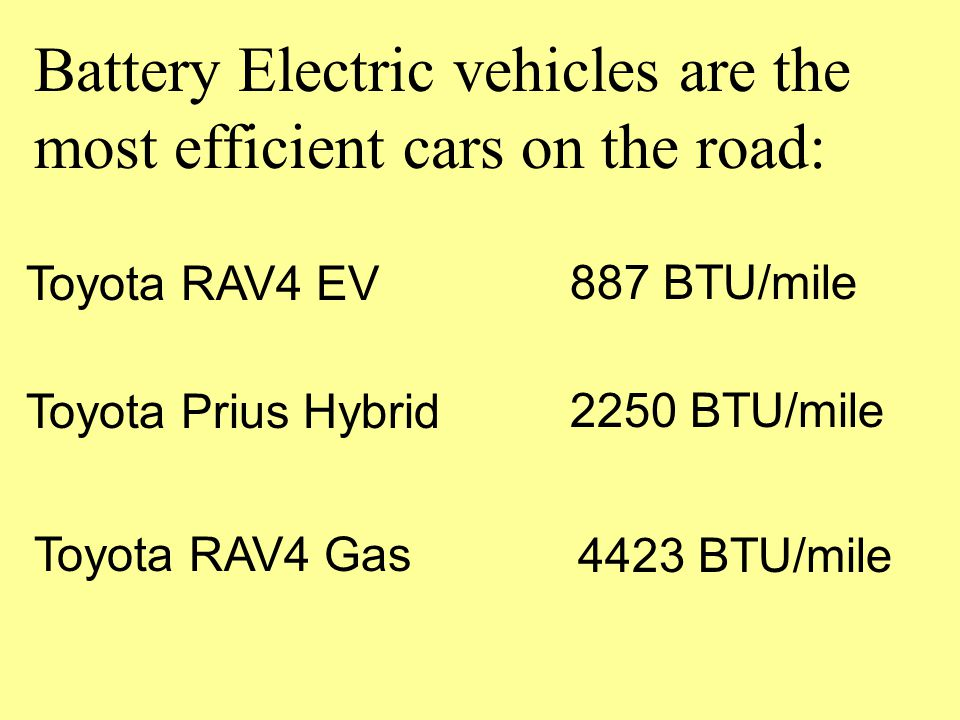 Battery Electric vehicles are the most efficient cars on the road: Toyota RAV4 EV887 BTU/mile Toyota Prius Hybrid2250 BTU/mile Toyota RAV4 Gas4423 BTU/mile