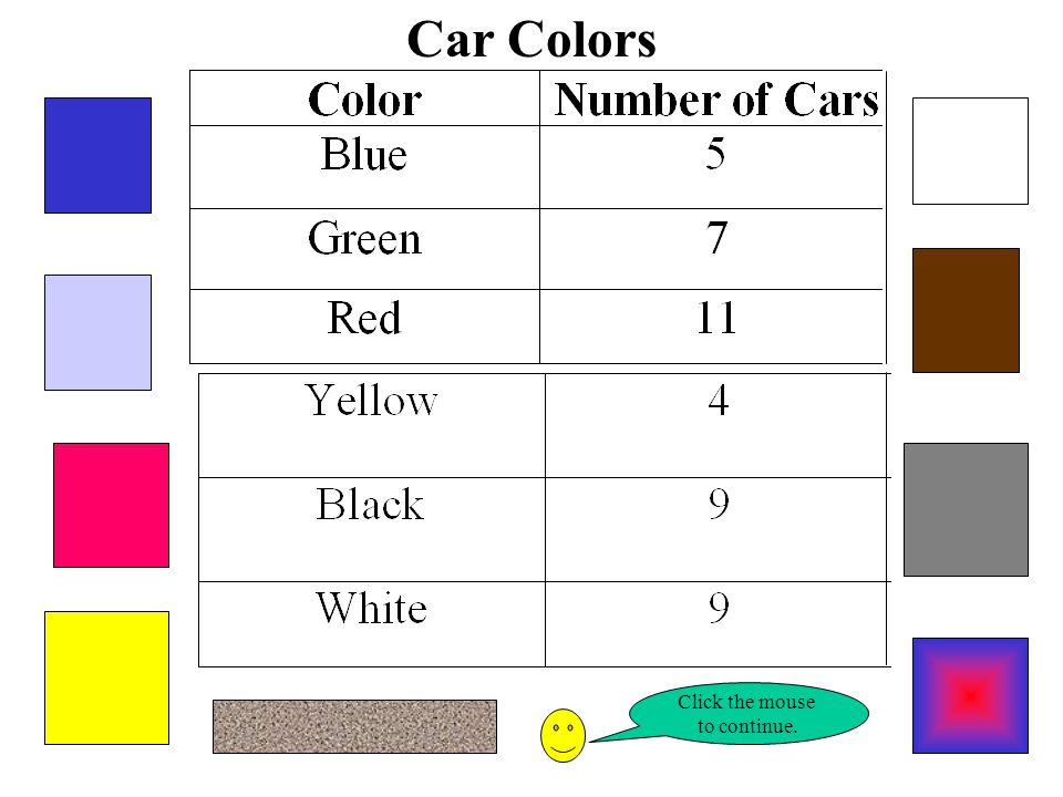 Bobby did a survey of his neighborhood. He asked his neighbors what color car they had. He recorded the results on a table. Click your mouse to see hi