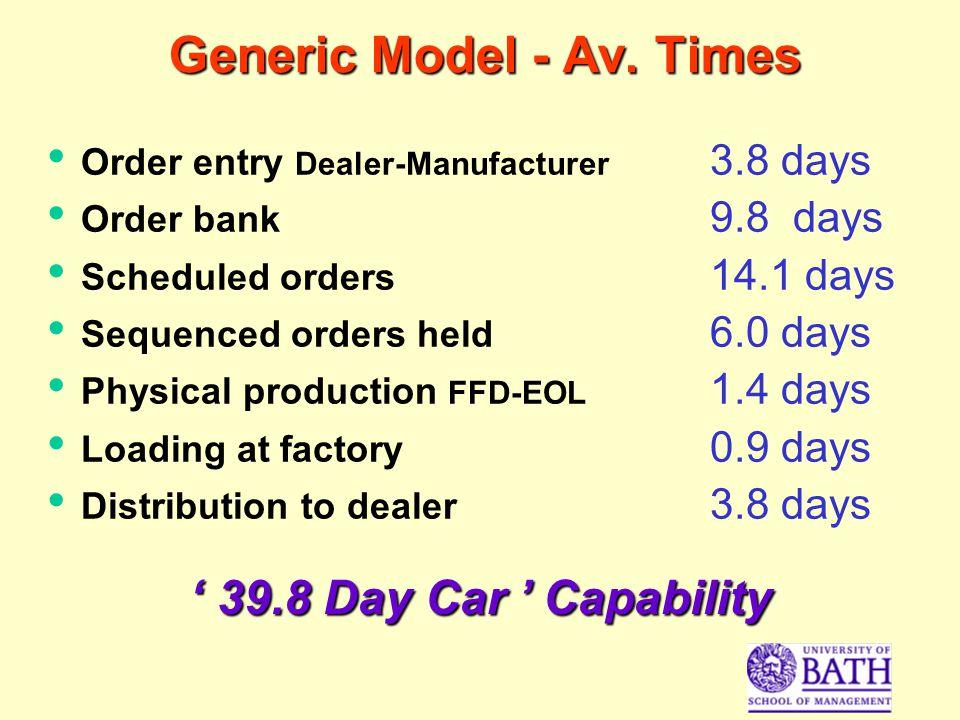 Generic Model - Av.