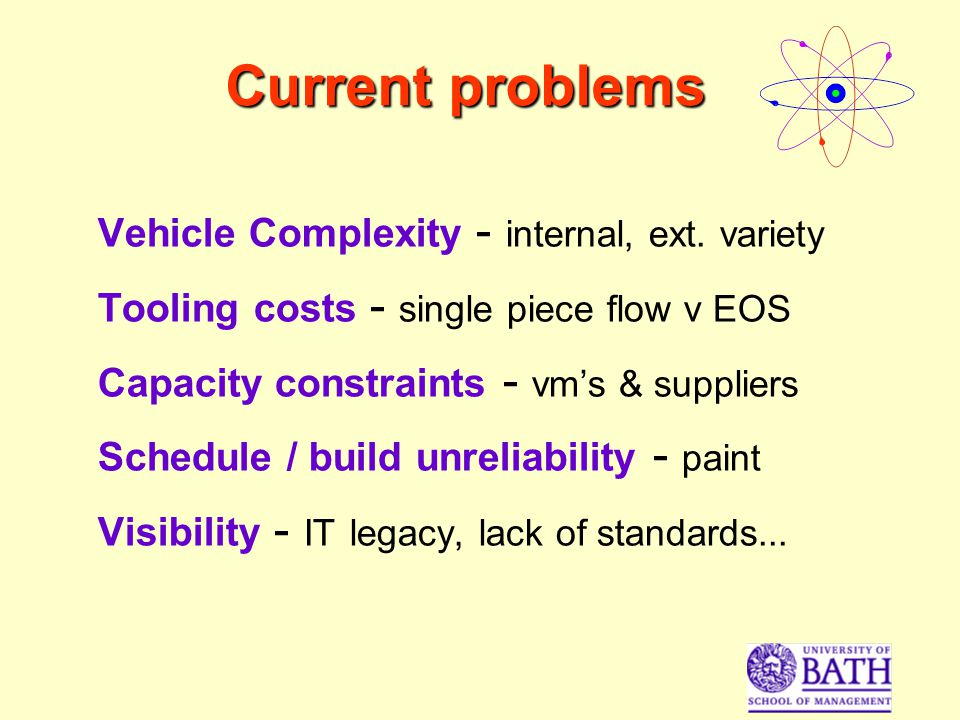 Current problems Vehicle Complexity - internal, ext.