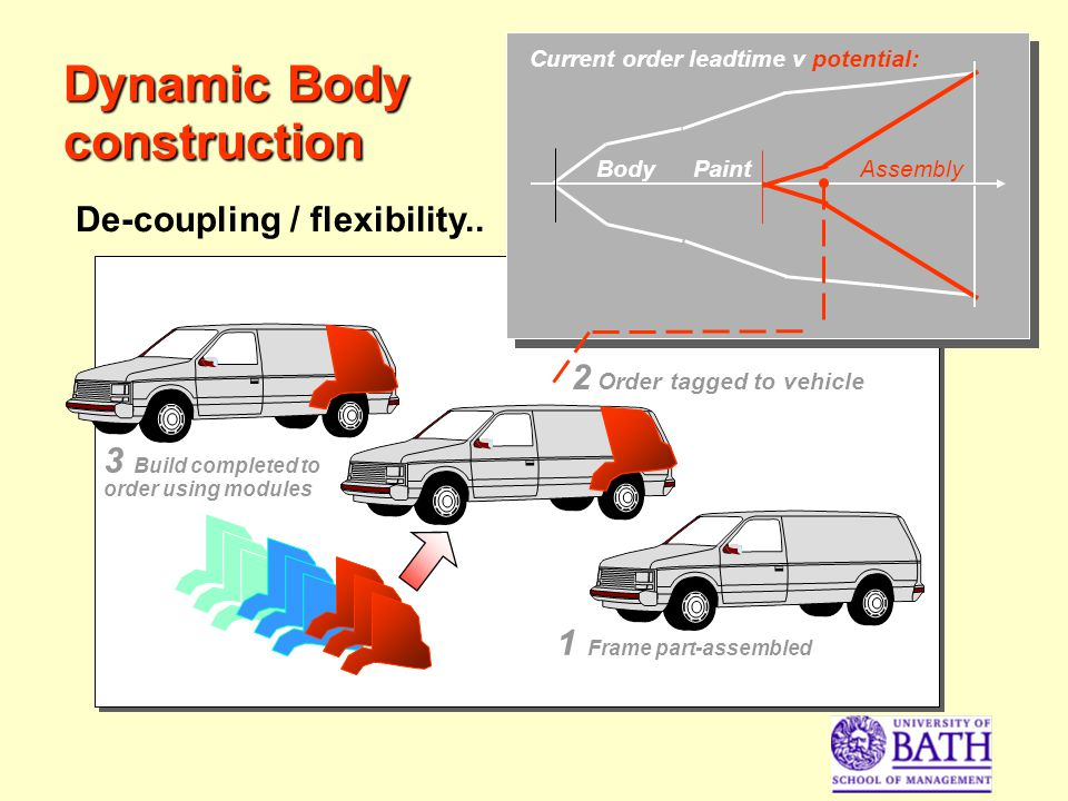 Dynamic Body construction 1 Frame part-assembled 2 Order tagged to vehicle BodyPaintAssembly Current order leadtime v potential: 3 Build completed to order using modules De-coupling / flexibility..