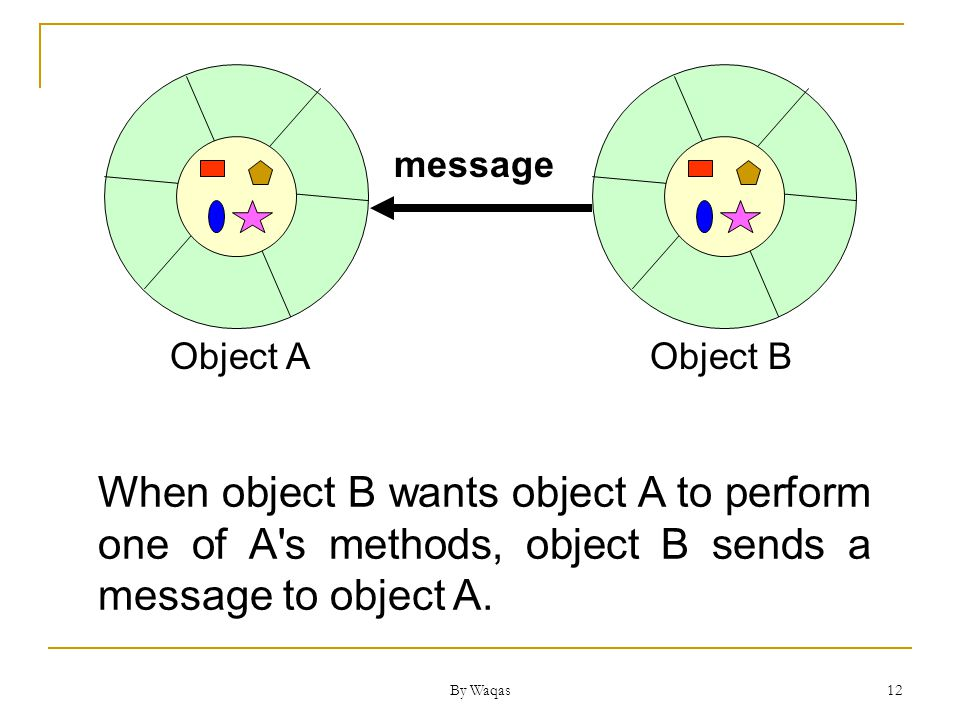 By Waqas 12 Object AObject B When object B wants object A to perform one of A s methods, object B sends a message to object A.