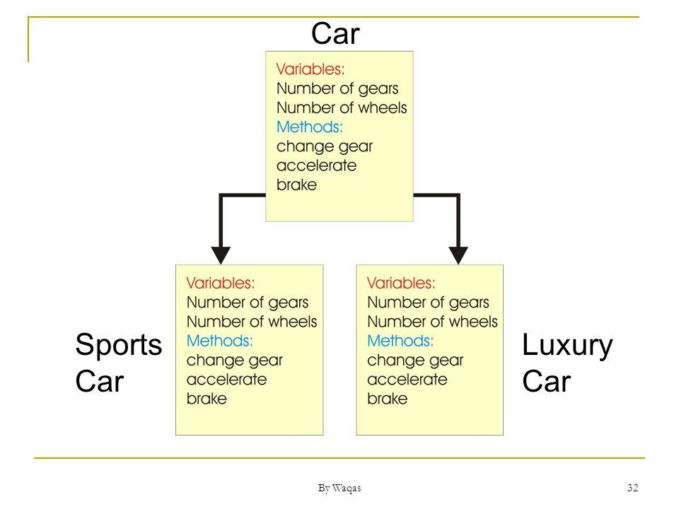 By Waqas 32 Car Sports Car Luxury Car