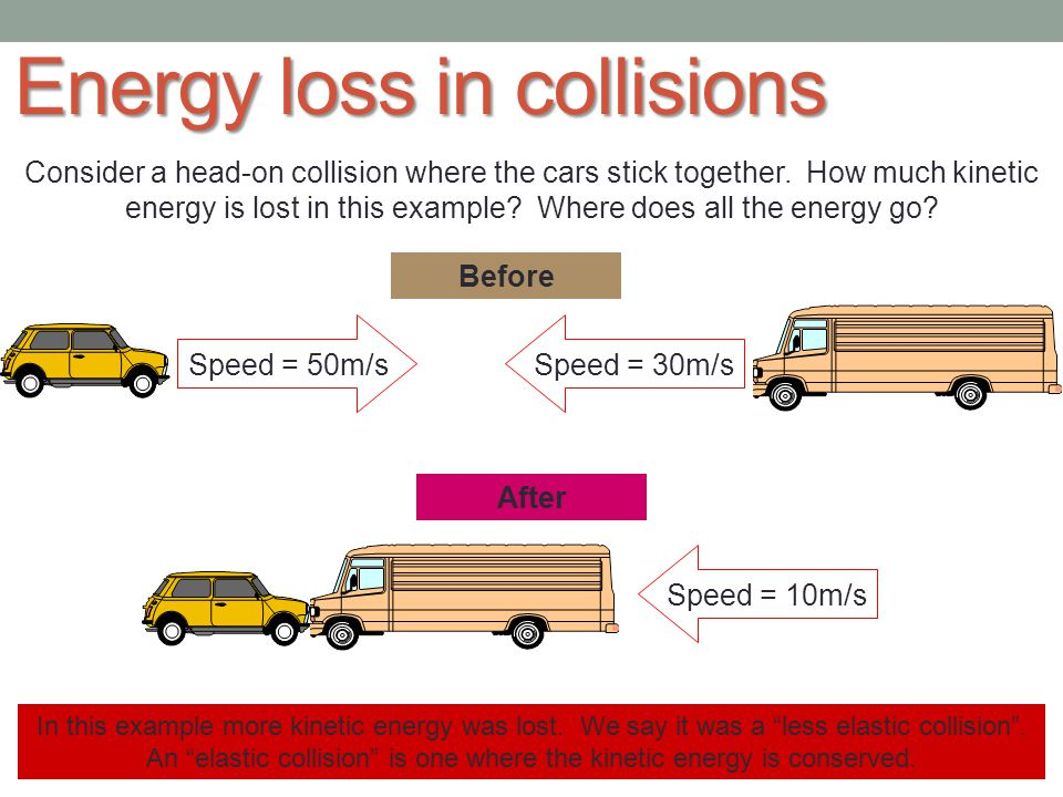 Energy loss in collisions Mass = 1000kg Mass = 800kg Speed = 50m/s Speed = 20m/s Mass = 1000kg Mass = 800kg Speed = 20m/s Speed = 30m/s Before After