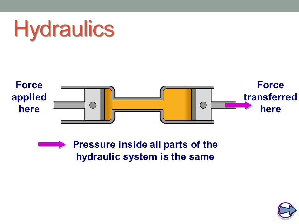 Hydraulic systems use the principle that pressure is transmitted throughout a liquid.