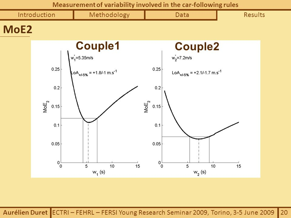 IntroductionDataMethodologyResults Measurement of variability involved in the car-following rules Aurélien Duret ECTRI – FEHRL – FERSI Young Research Seminar 2009, Torino, 3-5 June 2009 20 MoE2 Couple1 Couple2