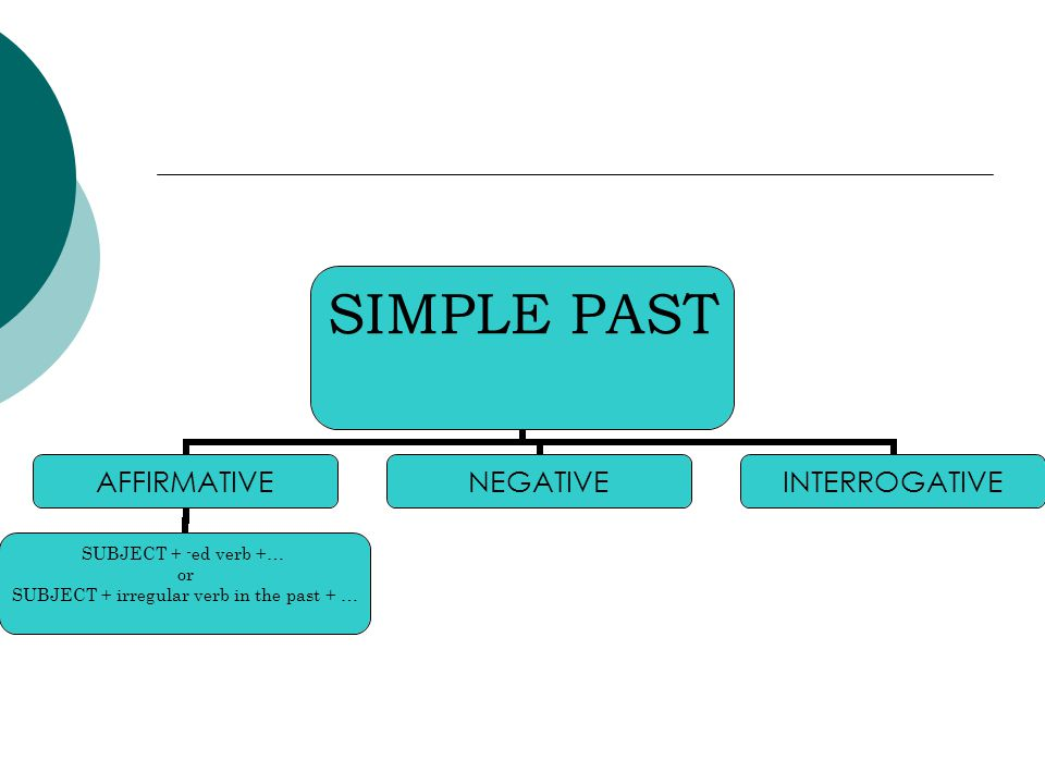 SIMPLE PAST AFFIRMATIVE SUBJECT + -ed verb +… or SUBJECT + irregular verb in the past + … NEGATIVEINTERROGATIVE