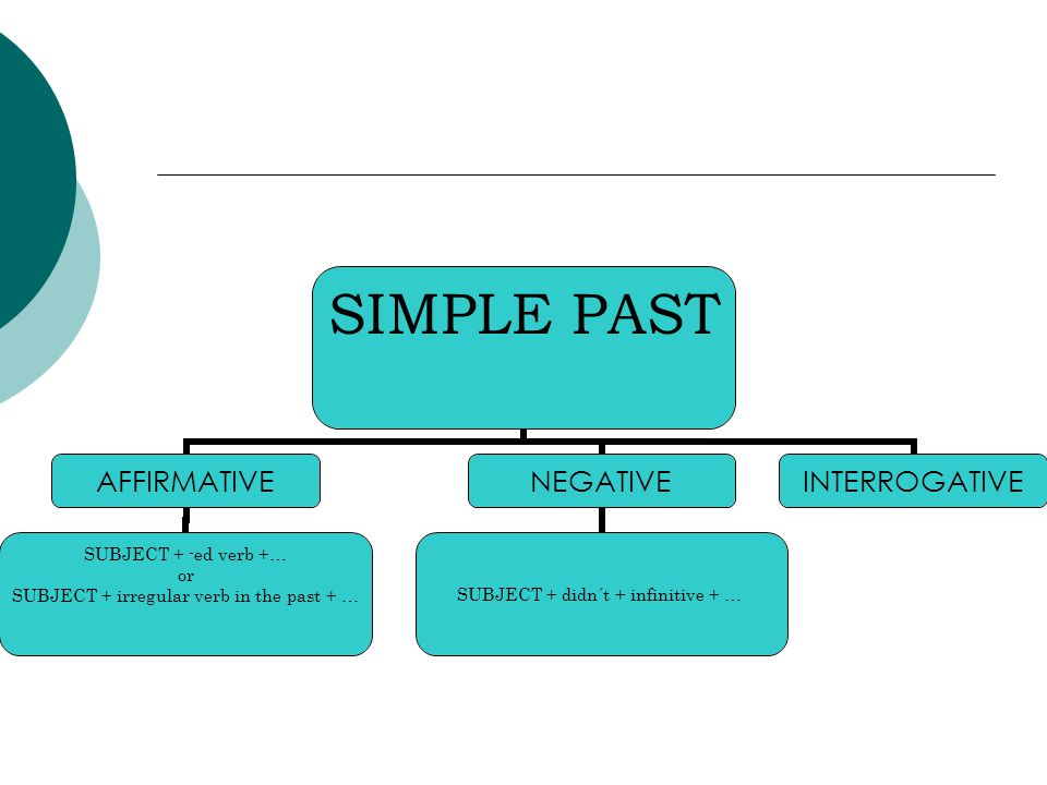 SIMPLE PAST AFFIRMATIVE SUBJECT + -ed verb +… or SUBJECT + irregular verb in the past + … NEGATIVE SUBJECT + didn´t + infinitive + … INTERROGATIVE