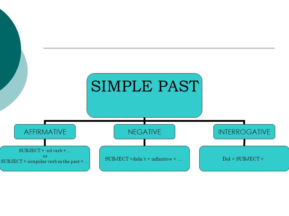 SIMPLE PAST AFFIRMATIVE SUBJECT + -ed verb +… or SUBJECT + irregular verb in the past + … NEGATIVE SUBJECT +didn´t + infinitive + … INTERROGATIVE Did + SUBJECT +