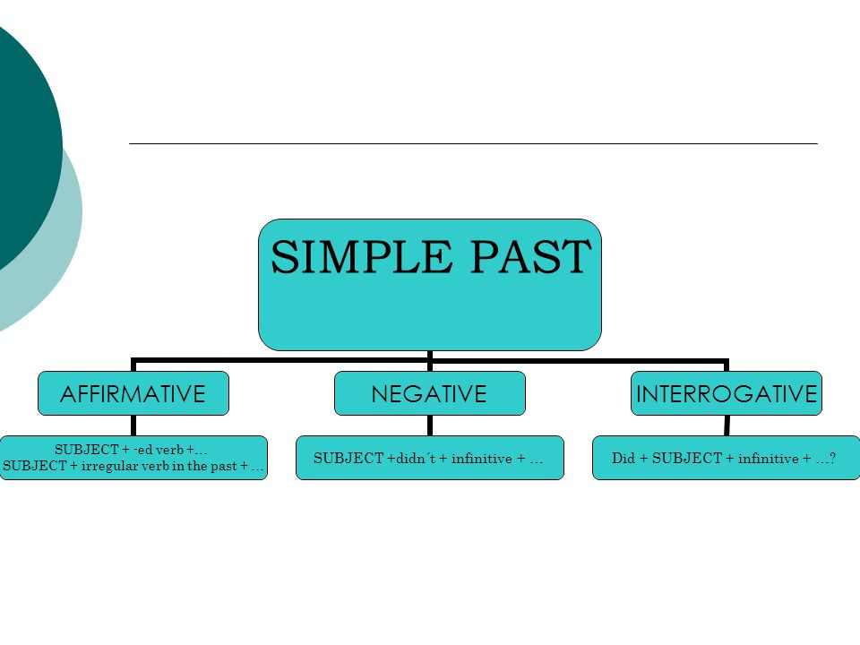 SIMPLE PAST AFFIRMATIVE SUBJECT + -ed verb +… SUBJECT + irregular verb in the past + … NEGATIVE SUBJECT +didn´t + infinitive + … INTERROGATIVE Did + SUBJECT + infinitive + …
