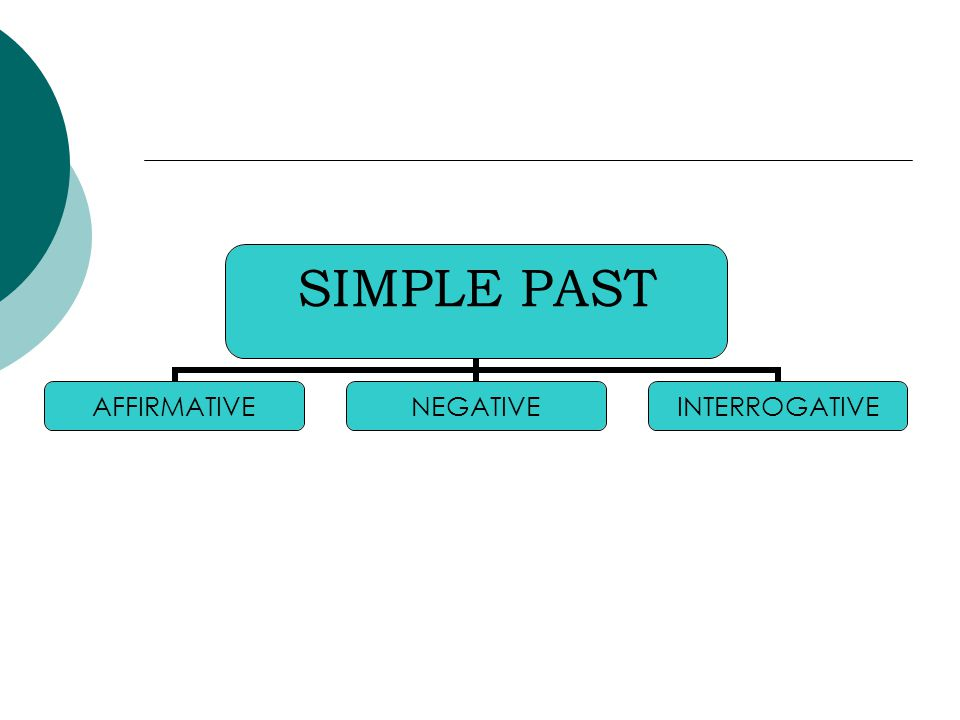 SIMPLE PAST AFFIRMATIVENEGATIVEINTERROGATIVE