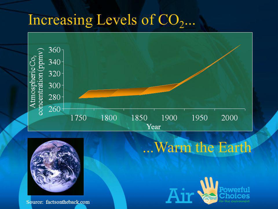 Atmospheric Co 2 concentration (ppmv)...Warm the Earth Source: factsontheback.com Year Increasing Levels of CO 2...