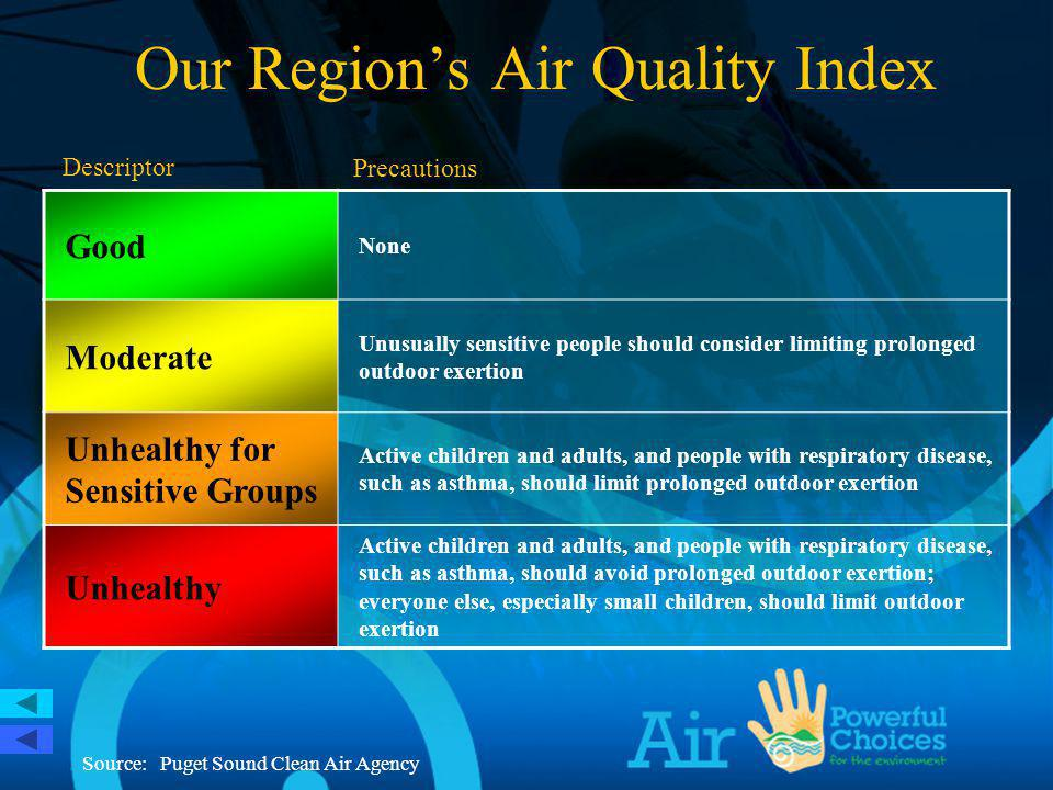 Good None Moderate Unusually sensitive people should consider limiting prolonged outdoor exertion Unhealthy for Sensitive Groups Active children and adults, and people with respiratory disease, such as asthma, should limit prolonged outdoor exertion Unhealthy Active children and adults, and people with respiratory disease, such as asthma, should avoid prolonged outdoor exertion; everyone else, especially small children, should limit outdoor exertion Descriptor Precautions Our Regions Air Quality Index Source: Puget Sound Clean Air Agency