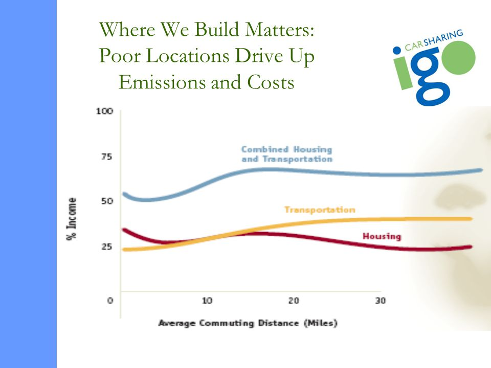 Where We Build Matters: Poor Locations Drive Up Emissions and Costs
