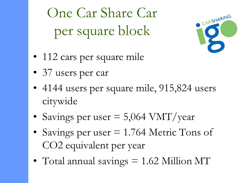 One Car Share Car per square block 112 cars per square mile 37 users per car 4144 users per square mile, 915,824 users citywide Savings per user = 5,064 VMT/year Savings per user = 1.764 Metric Tons of CO2 equivalent per year Total annual savings = 1.62 Million MT