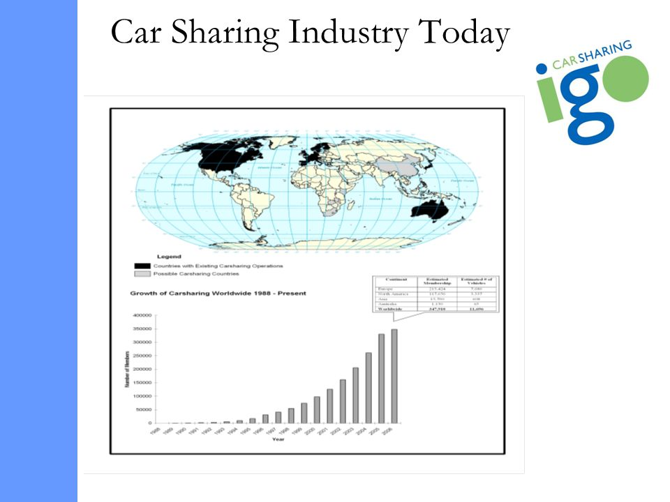 Car Sharing Industry Today