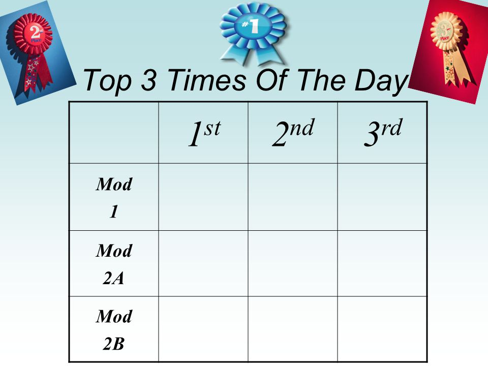 Top 3 Times Of The Day 1 st 2 nd 3 rd Mod 1 Mod 2A Mod 2B