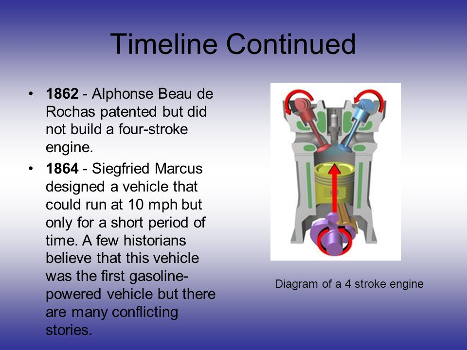 Timeline Continued 1862 - Alphonse Beau de Rochas patented but did not build a four-stroke engine.