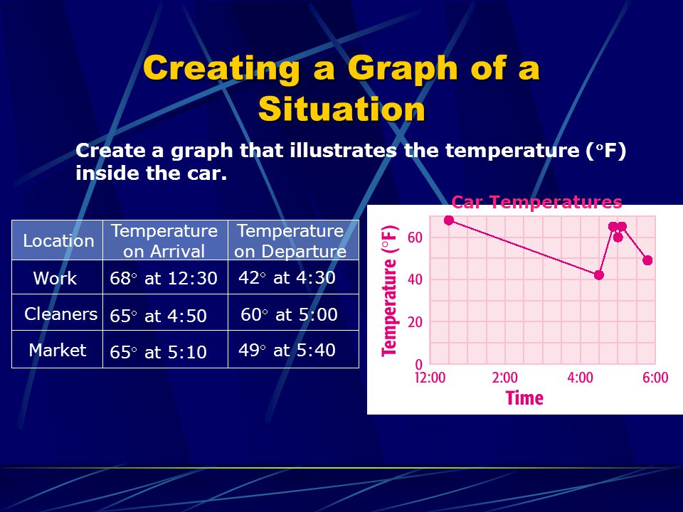Create a graph that illustrates the temperature (F) inside the car. Work Cleaners Market 65 at 4:50 65 at 5:10 42 at 4:30 49 at 5:40 Location Temperat