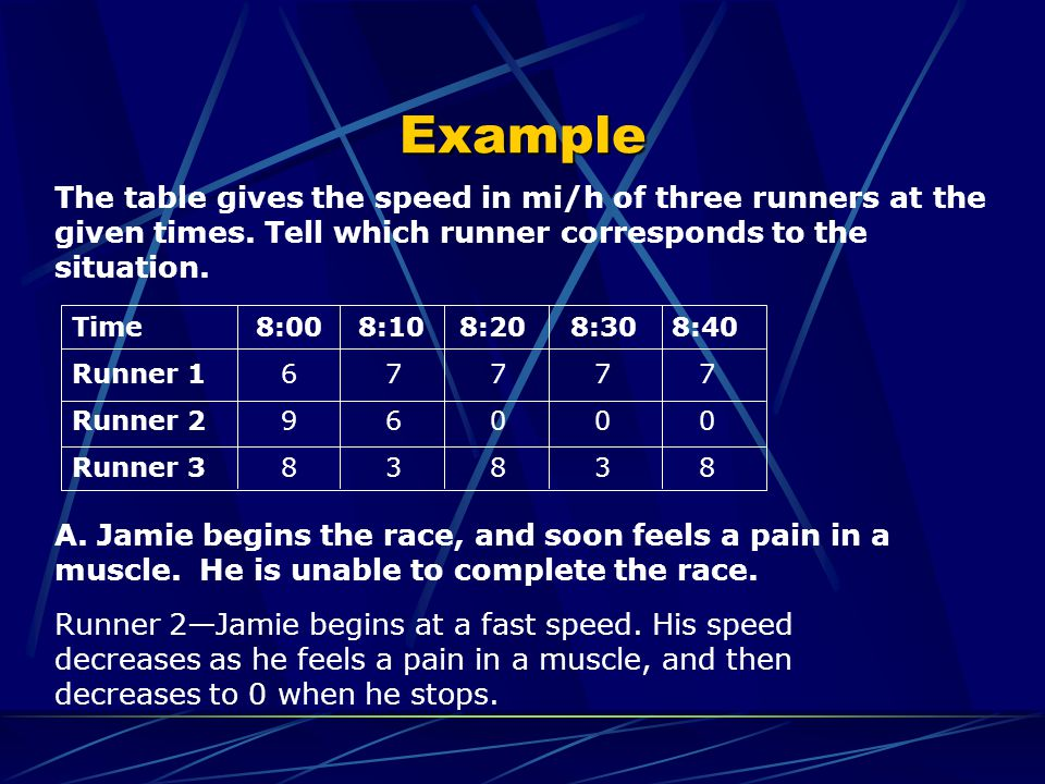 The table gives the speed in mi/h of three runners at the given times.