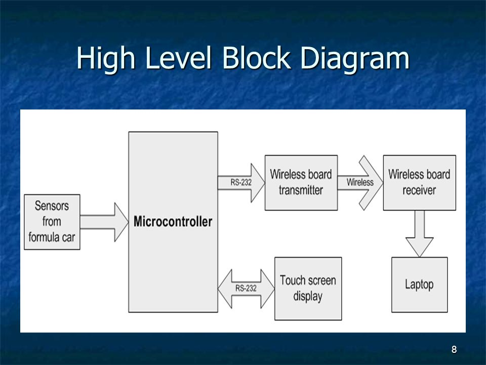 Programming Phases A/D Converter A/D Converter RS-232 Interface RS-232 Interface RPM Counter RPM Counter Touchscreen Touchscreen All Together All Together 29