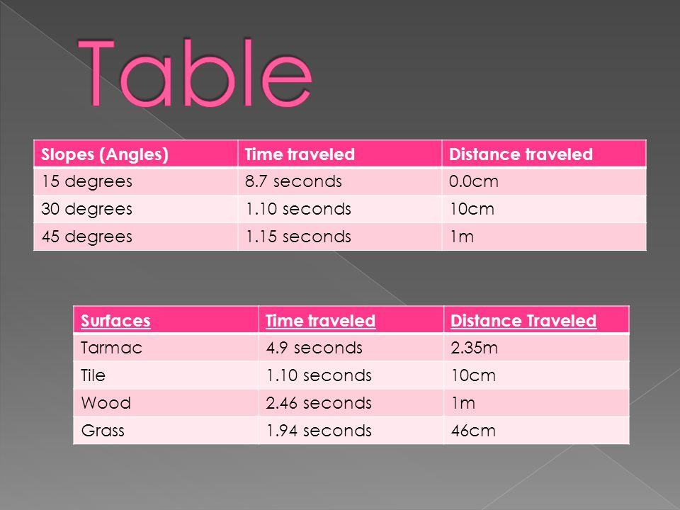 Slopes (Angles)Time traveledDistance traveled 15 degrees8.7 seconds0.0cm 30 degrees1.10 seconds10cm 45 degrees1.15 seconds1m SurfacesTime traveledDistance Traveled Tarmac4.9 seconds2.35m Tile1.10 seconds10cm Wood2.46 seconds1m Grass1.94 seconds46cm