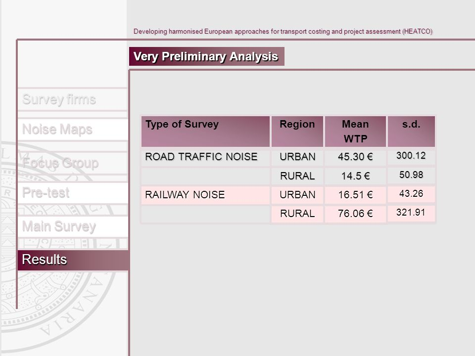 Main Survey Results Pre-test Focus Group Survey firms Noise Maps Developing harmonised European approaches for transport costing and project assessment (HEATCO) Very Preliminary Analysis Mean WTP RURAL URBAN RAILWAY NOISE RURAL URBAN ROAD TRAFFIC NOISE s.d.Region Type of Survey