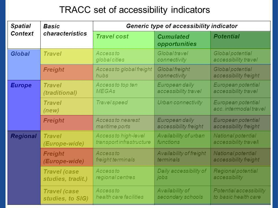 Accessibility potential to medical doctors (Finland case study) DRAFT