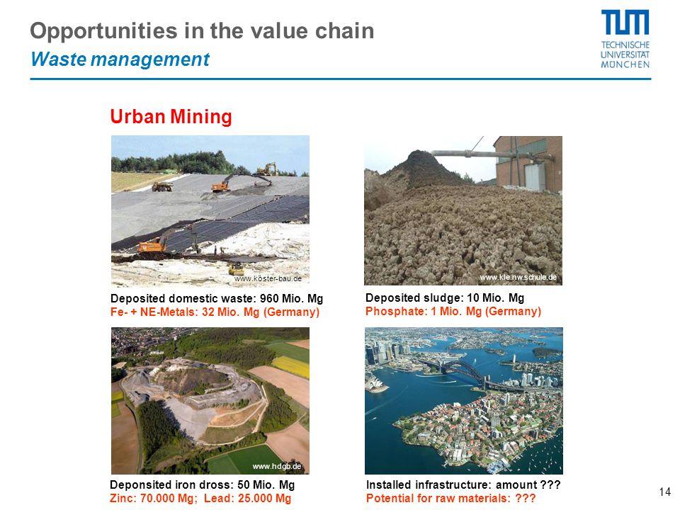 14 www.kle.nw.schule.de Quelle: Regierung der Oberpfalz www.köster-bau.de Urban Mining www.hdgb.de Opportunities in the value chain Waste management D