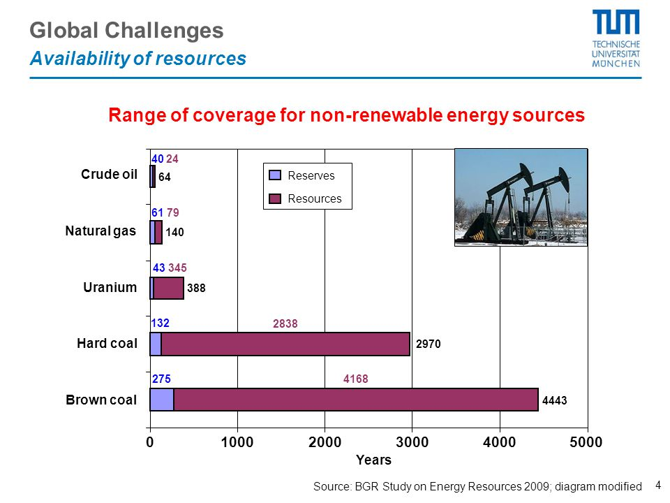 4 Source: BGR Study on Energy Resources 2009; diagram modified Range of coverage for non-renewable energy sources 275 132 43 61 40 4168 2838 345 79 24