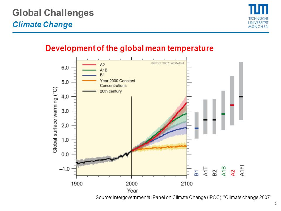 5 Development of the global mean temperature Climate Change Global Challenges Source: Intergovernmental Panel on Climate Change (IPCC).