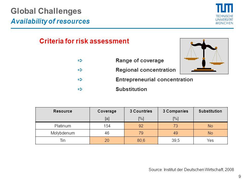 9 Global Challenges Source: Institut der Deutschen Wirtschaft, 2008 ResourceCoverage3 Countries3 CompaniesSubstitution [a][%] Platinum1549273No Molybd