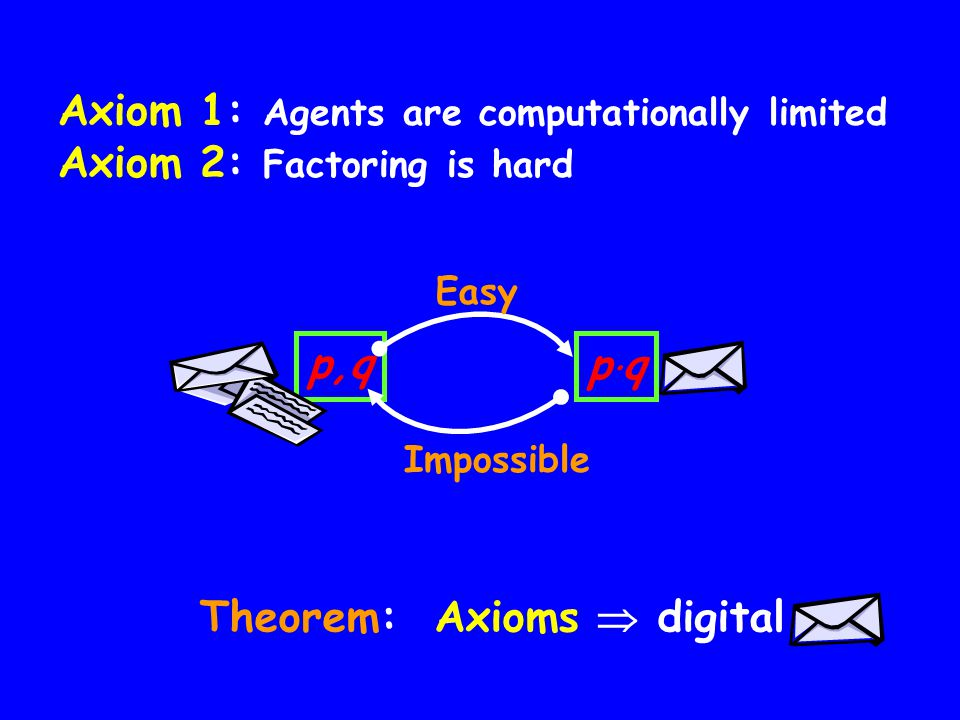 p,qp q Easy Impossible Theorem: Axioms digital Axiom 1: Agents are computationally limited Axiom 2: Factoring is hard