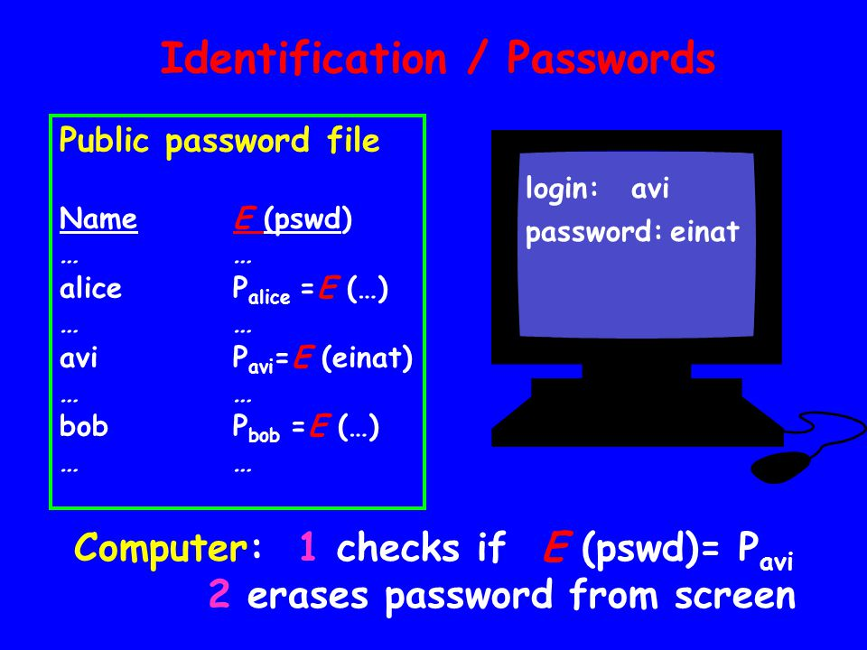 Identification / Passwords Public password file NameE (pswd)… aliceP alice =E (…)… aviP avi =E (einat)… bobP bob =E (…)… Computer: 1 checks if E (pswd