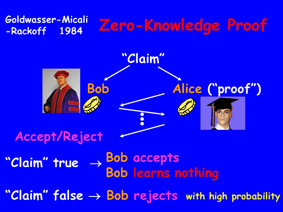 Zero-Knowledge Proof Claim BobAlice (proof) Accept/Reject Claim false Bob rejects Claim true Bob accepts Bob learns nothing with high probability Gold