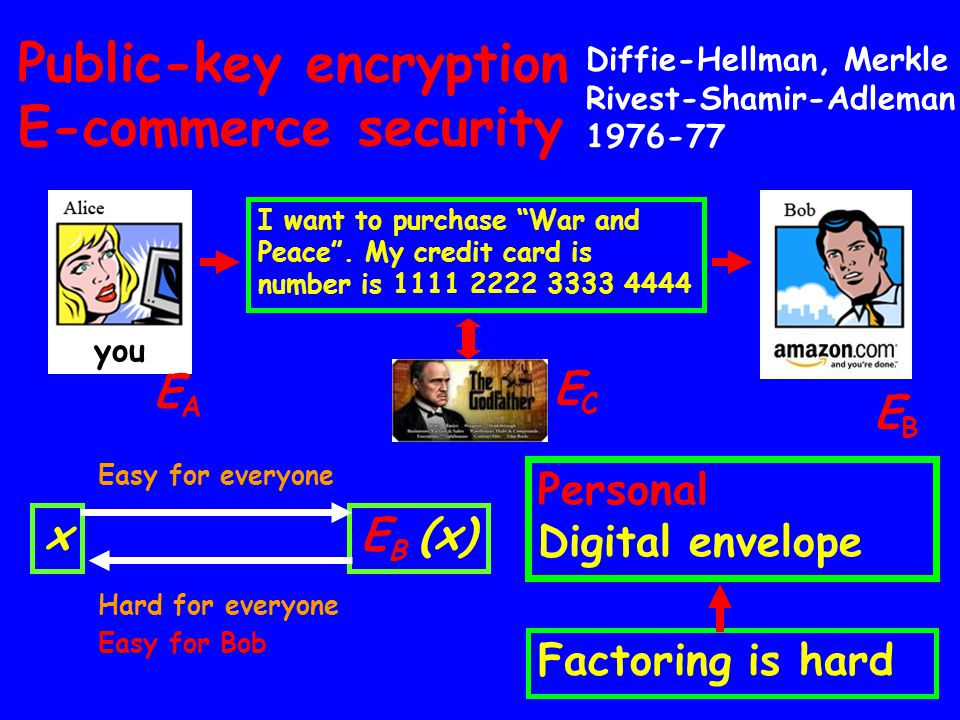 Public-key encryption E-commerce security Personal Digital envelope xE (x) Easy for everyone I want to purchase War and Peace. My credit card is numbe