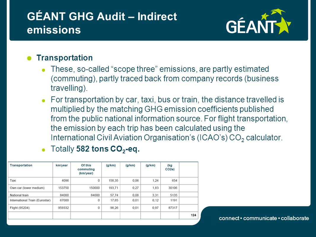 connect communicate collaborate GÉANT GHG Audit – Indirect emissions Transportation These, so-called scope three emissions, are partly estimated (commuting), partly traced back from company records (business travelling).