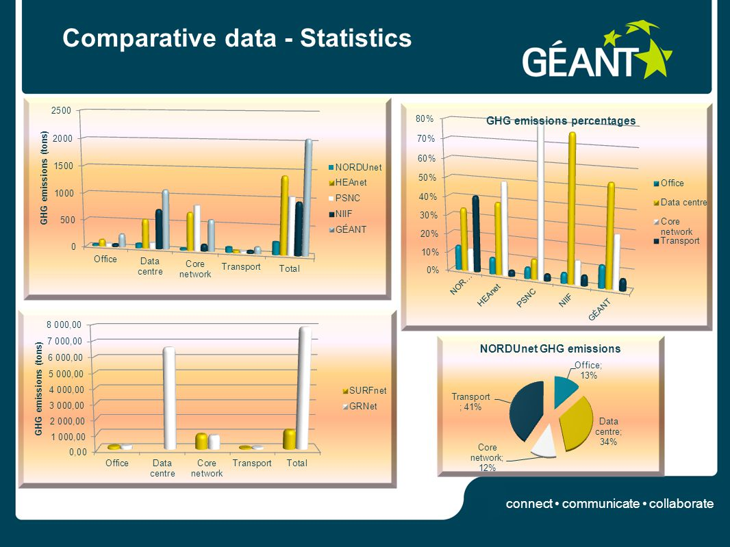connect communicate collaborate Comparative data - Statistics