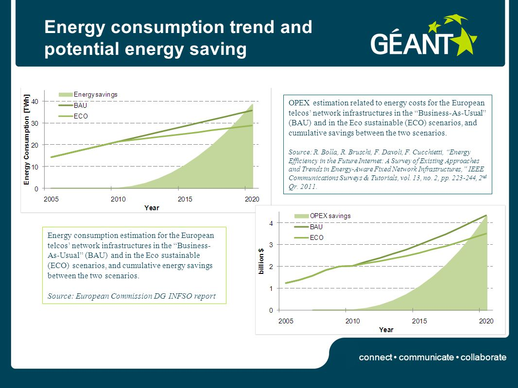 connect communicate collaborate Energy consumption trend and potential energy saving Energy consumption estimation for the European telcos network inf